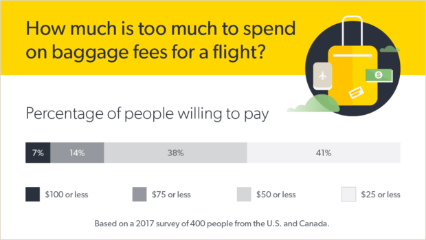 graph showing the percentage of people willing to pay airline baggage fees