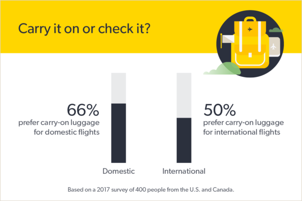 graph showing preference for checking luggage on domestic vs. international flights