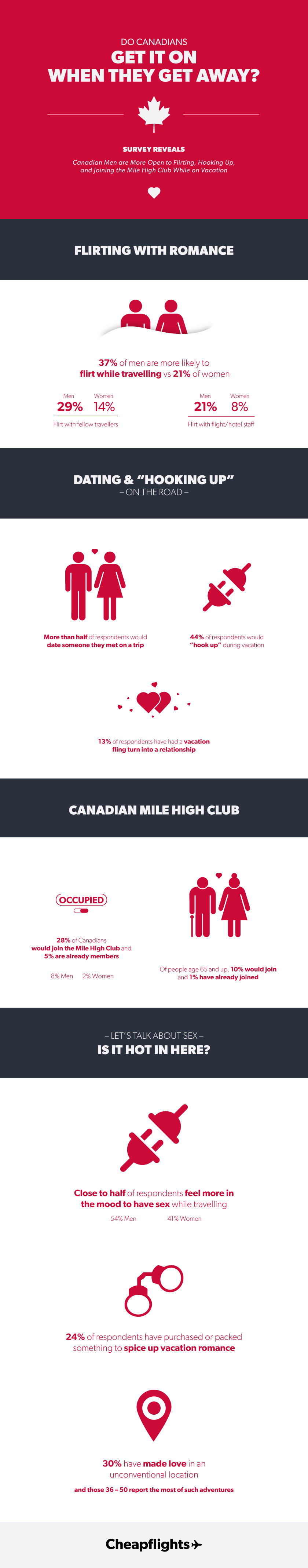 Love, lust and travel: A survey of Canadian romance on the road
